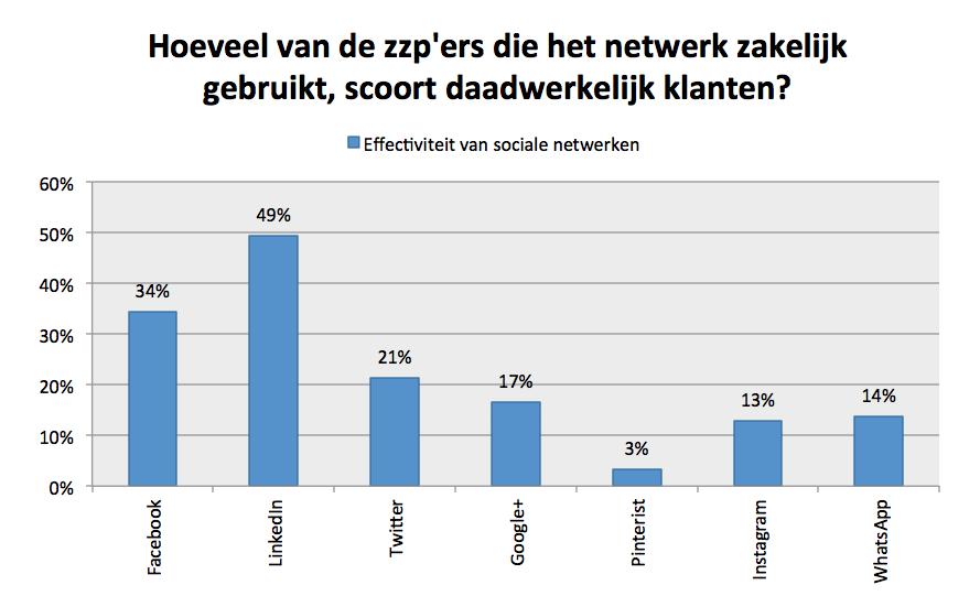 zzpnieuws-nl-Effectiviteit-social-media