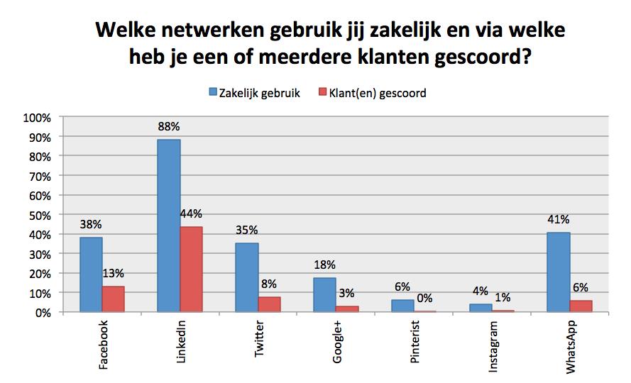 zzpnieuws-nl-Klanten-scoren-via-social-media
